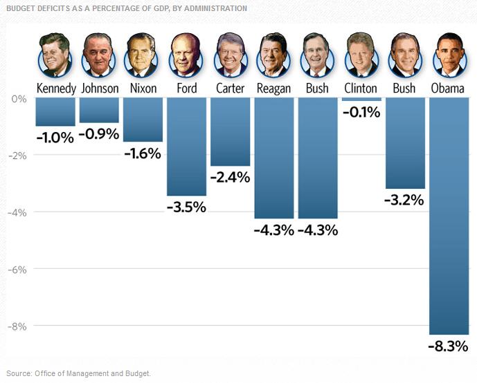 オバマアメリカ財政赤字