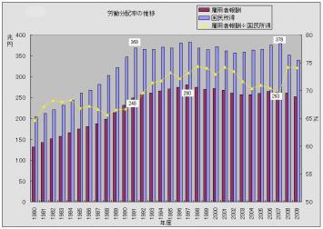 労働分配率の推移