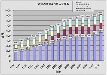 国債残高2010