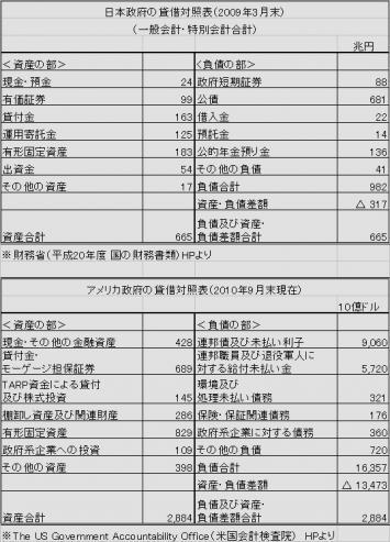 日米バランスシート比較