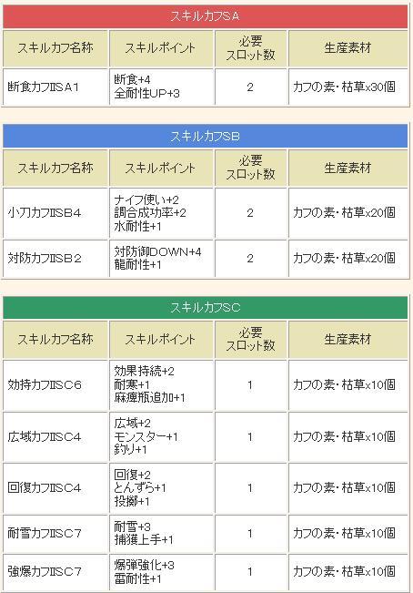 【「カフの素・枯草」から生産できるスキルカフ性能