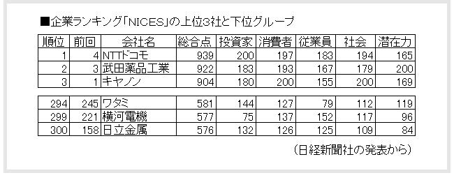 企業ランキング「NICES」の上位3社と下位グループ