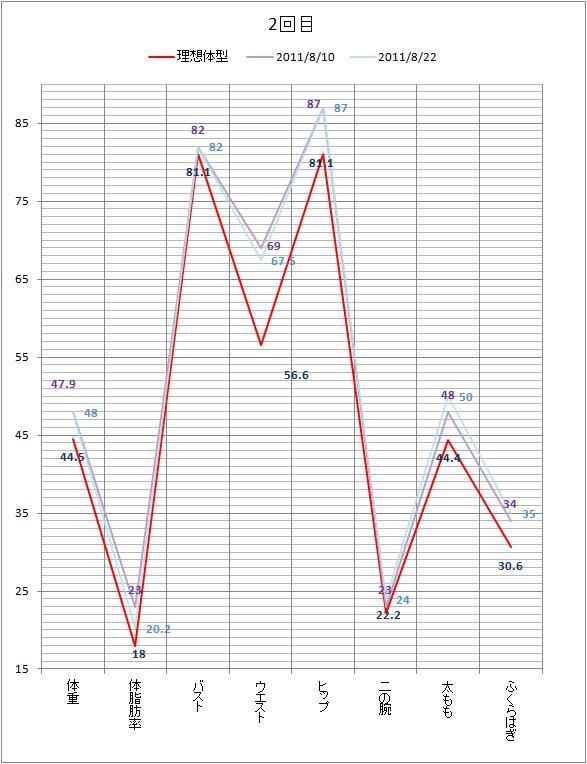 2011年8月22日 グラフ