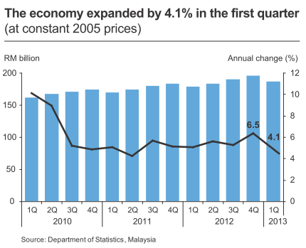 GDP_2013Q1_01.png