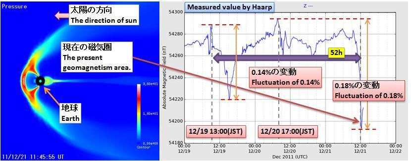 磁気嵐解析138