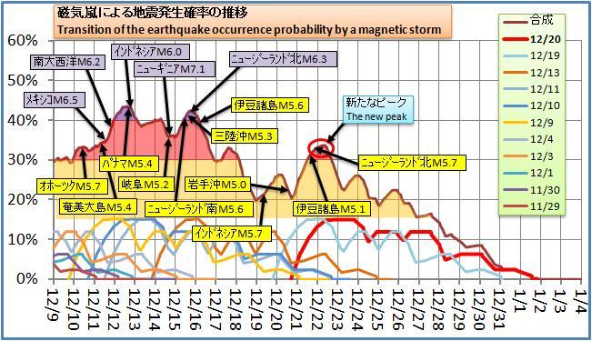 磁気嵐解析139
