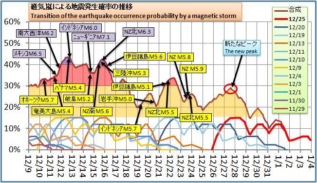 磁気嵐解析145