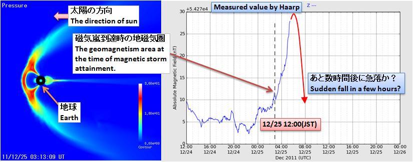 磁気嵐解析148