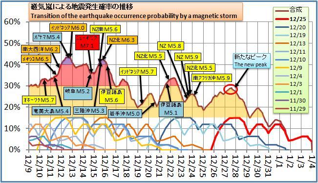 磁気嵐解析149