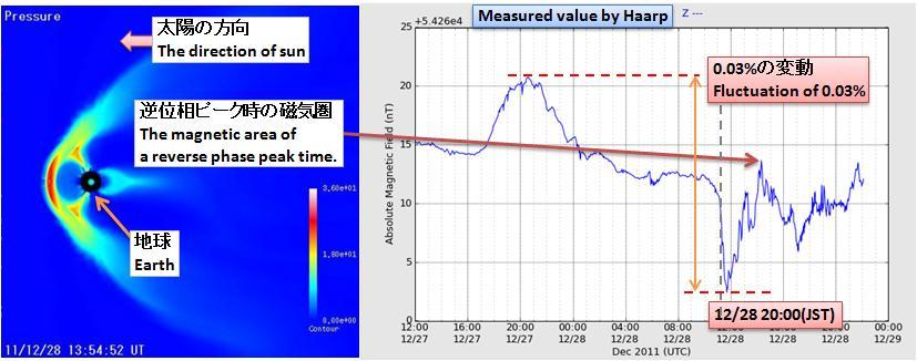 磁気嵐解析161