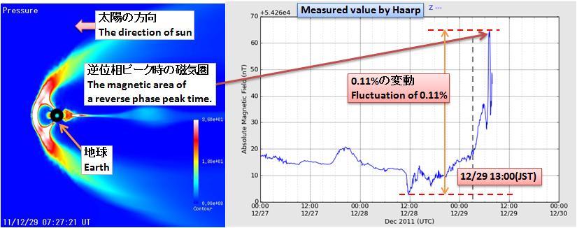 磁気嵐解析162