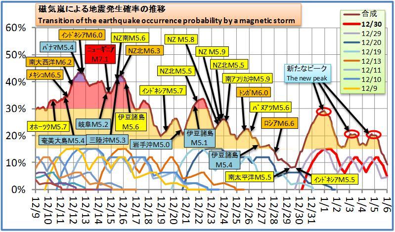 磁気嵐解析168