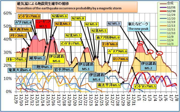 磁気嵐解析170