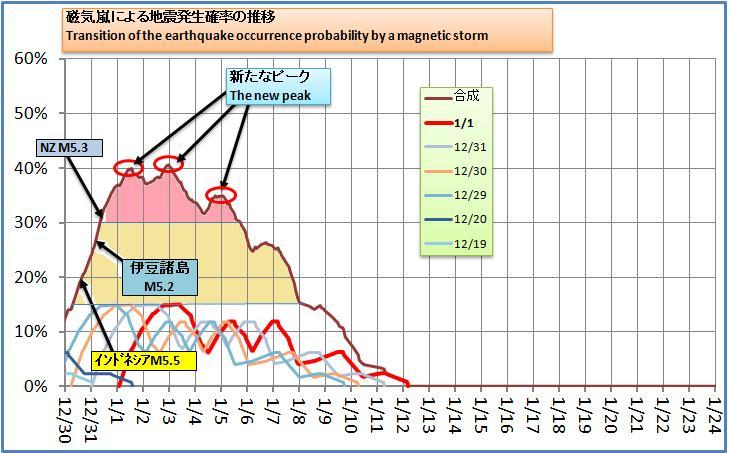 磁気嵐解析173