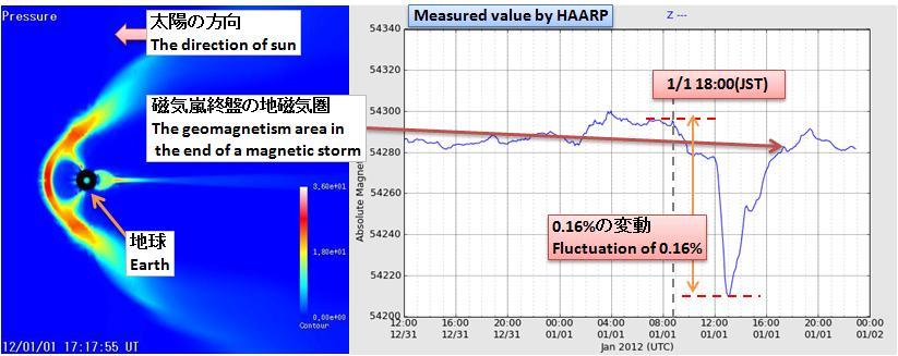磁気嵐解析175