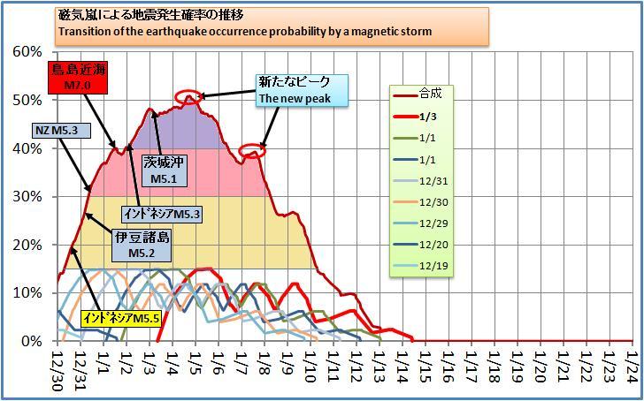 磁気嵐解析183
