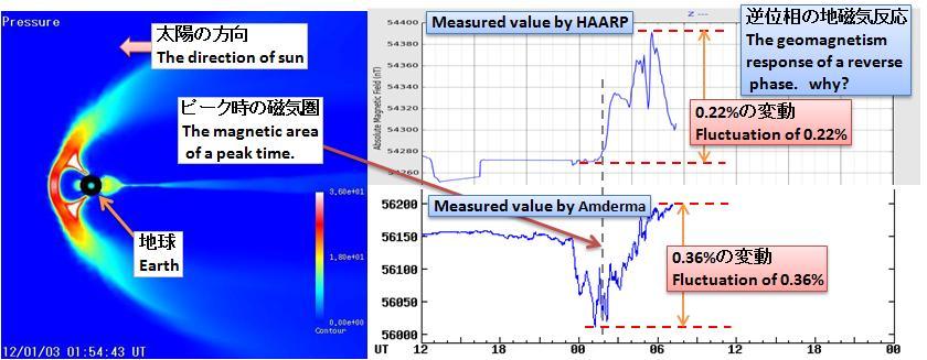 磁気嵐解析184