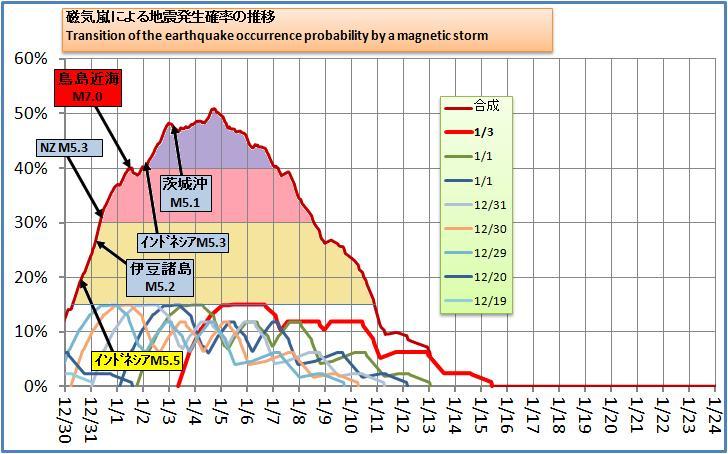 磁気嵐解析186