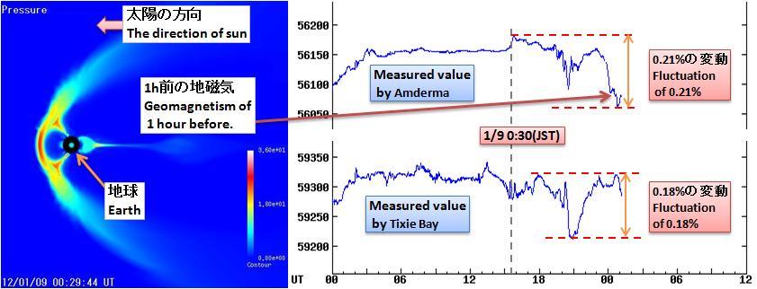 磁気嵐解析199