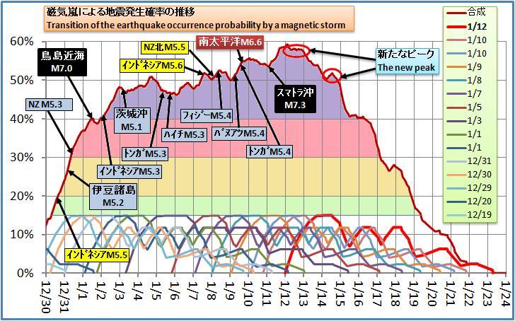 磁気嵐解析207