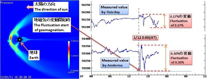 磁気嵐解析206
