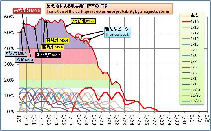 磁気嵐解析213