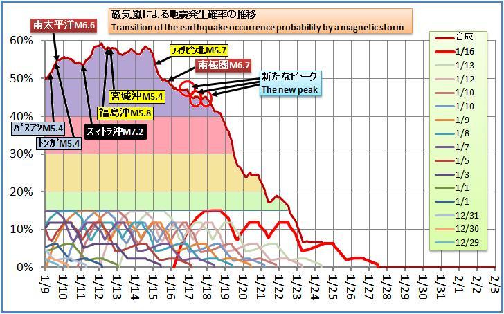 磁気嵐解析219
