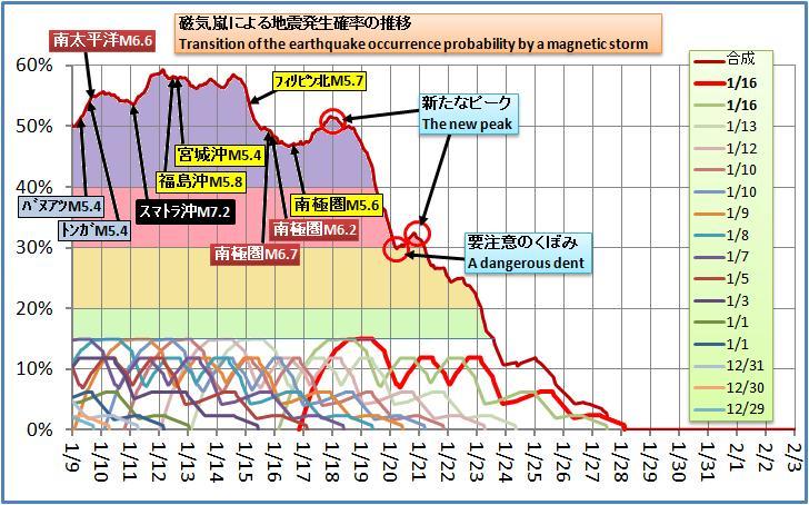 磁気嵐解析221