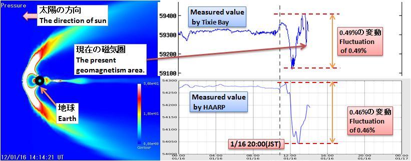 磁気嵐解析220