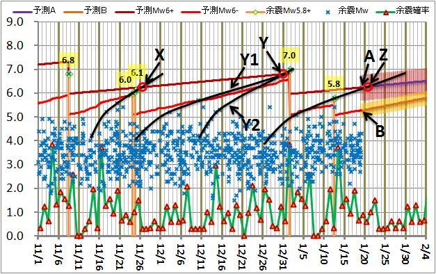 震度の予測173