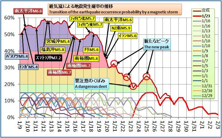 磁気嵐解析229