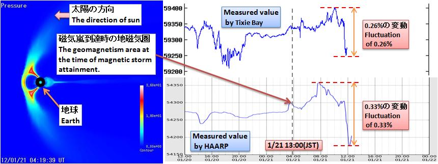 磁気嵐解析232