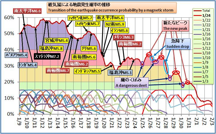 磁気嵐解析246