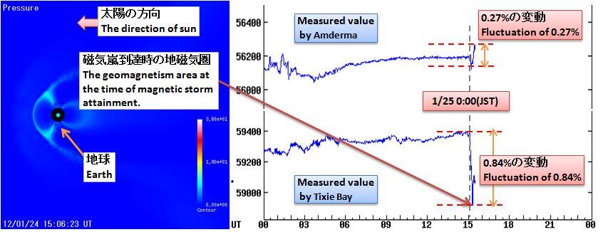 磁気嵐解析250