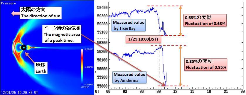 磁気嵐解析252