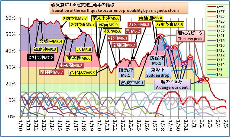 磁気嵐解析256