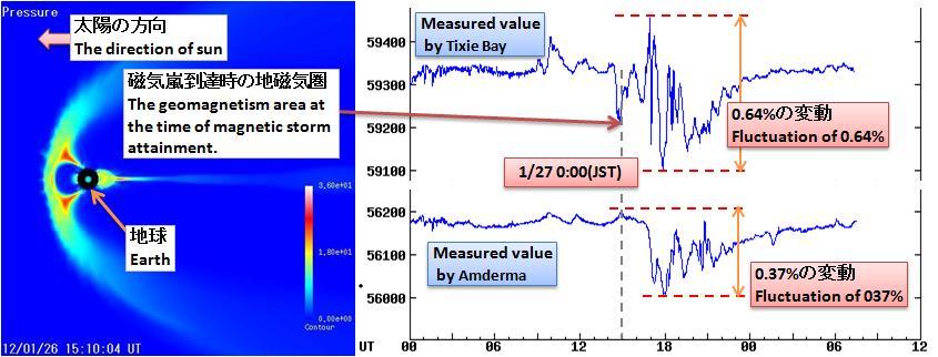 磁気嵐解析255