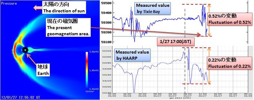 磁気嵐解析257