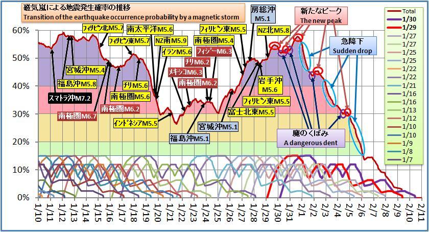 磁気嵐解析264
