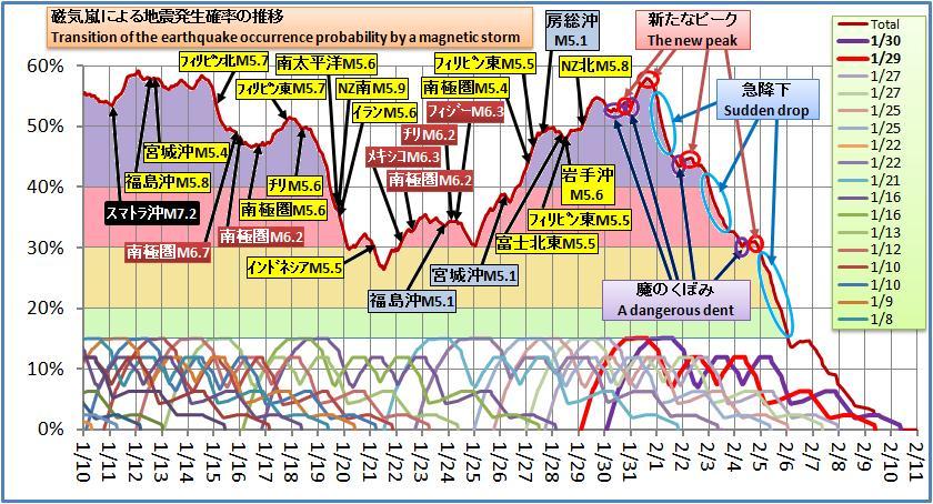 磁気嵐解析266