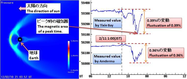 磁気嵐解析294