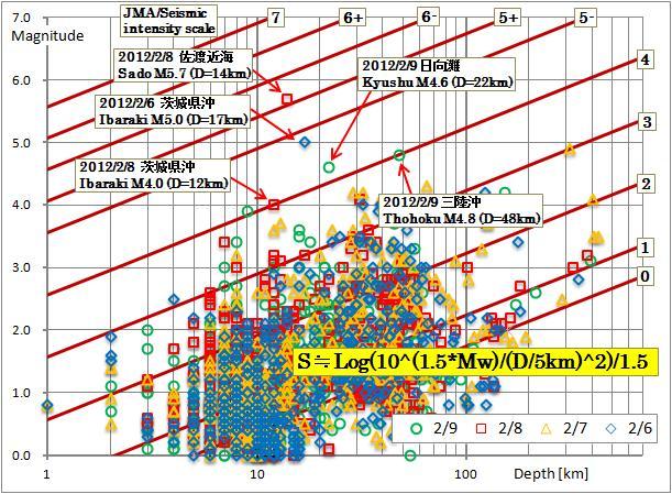 JMA震度