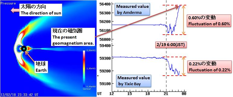 磁気嵐解析307