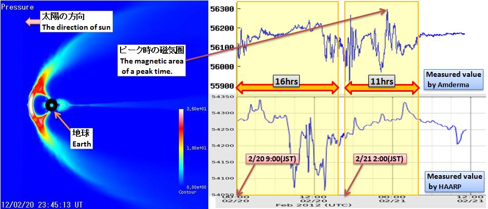 磁気嵐解析313