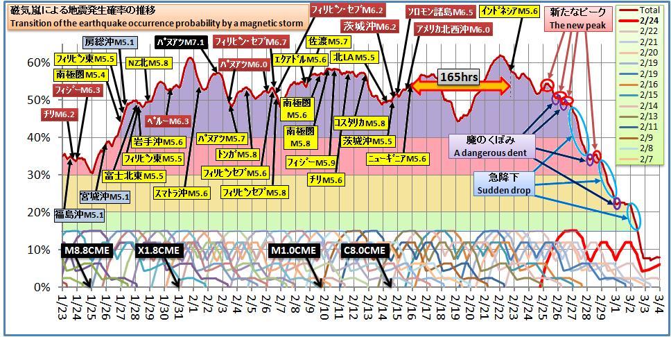 磁気嵐解析320
