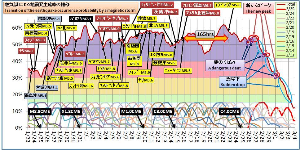 磁気嵐解析323