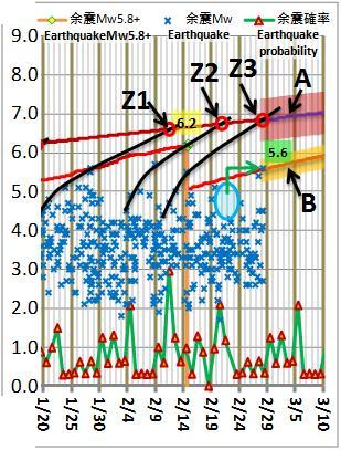 震度の予測181