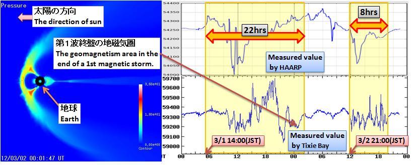 磁気嵐解析334