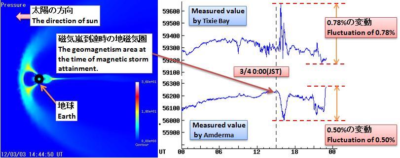 磁気嵐解析336