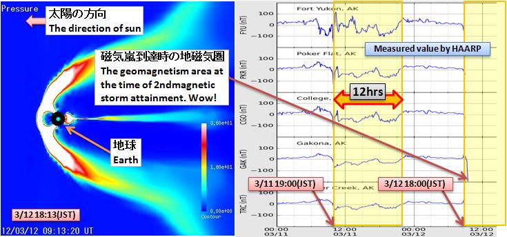 磁気嵐解析365